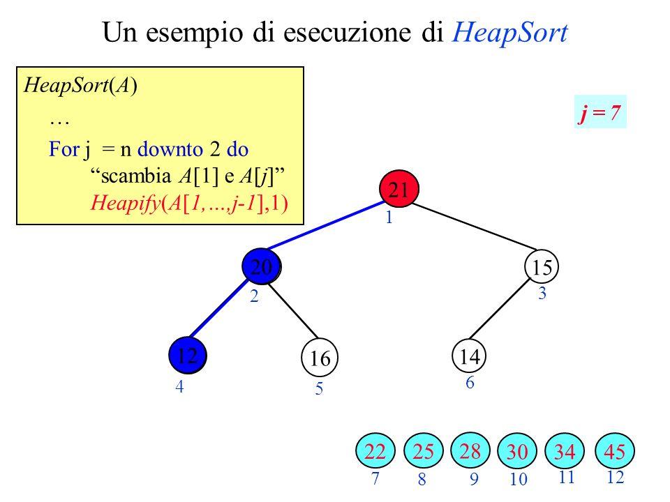 Un esempio di esecuzione di HeapSort HeapSort(A) … For j = n downto 2 do scambia A[1] e A[j] Heapify(A[1,…,j-1],1) 2 3 4 5 6 7 89 10 1112 1 j = 7 34 16 3045 28 20 21 25 15 14 12 22 12 20 21