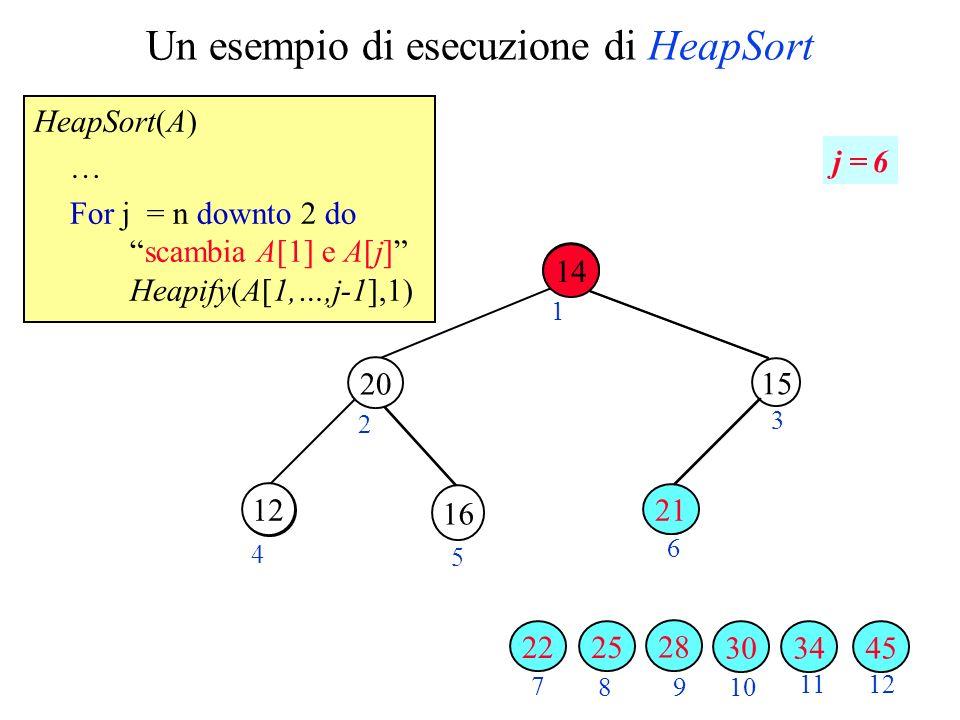 Un esempio di esecuzione di HeapSort HeapSort(A) … For j = n downto 2 doscambia A[1] e A[j] Heapify(A[1,…,j-1],1) 2 3 4 5 6 7 89 10 1112 1 j = 6 34 16 3045 28 20 25 15 14 22 12 21 14
