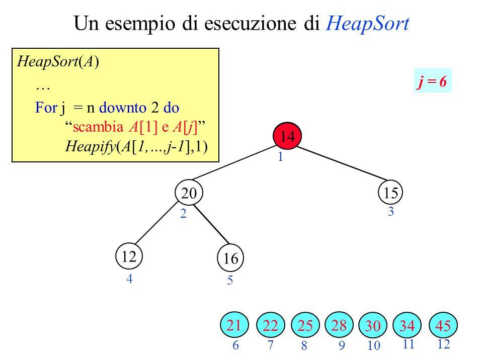Un esempio di esecuzione di HeapSort HeapSort(A) … For j = n downto 2 doscambia A[1] e A[j] Heapify(A[1,…,j-1],1) 2 3 4 5 6 7 89 10 1112 1 j = 6 34 16 3045 28 20 25 15 22 12 21 14