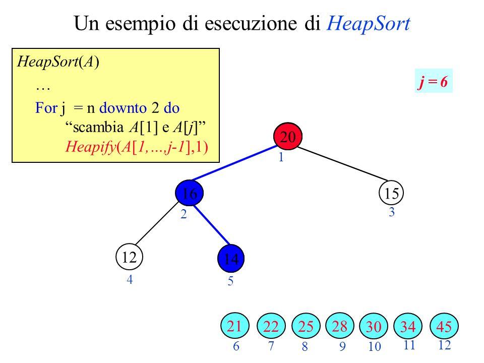 Un esempio di esecuzione di HeapSort HeapSort(A) … For j = n downto 2 do scambia A[1] e A[j] Heapify(A[1,…,j-1],1) 2 3 4 5 6 7 89 10 1112 1 j = 6 34 16 3045 28 20 25 15 22 12 21 14 16 20