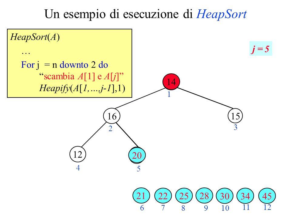 Un esempio di esecuzione di HeapSort HeapSort(A) … For j = n downto 2 doscambia A[1] e A[j] Heapify(A[1,…,j-1],1) 2 3 4 5 6 7 89 10 1112 1 j = 5 343045 28 25 15 22 12 21 14 16 20 14