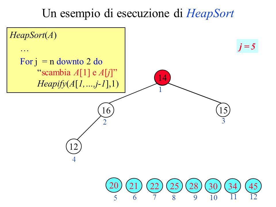 Un esempio di esecuzione di HeapSort HeapSort(A) … For j = n downto 2 doscambia A[1] e A[j] Heapify(A[1,…,j-1],1) 2 3 4 5 6 7 89 10 1112 1 j = 5 343045 28 25 15 22 12 21 16 20 14