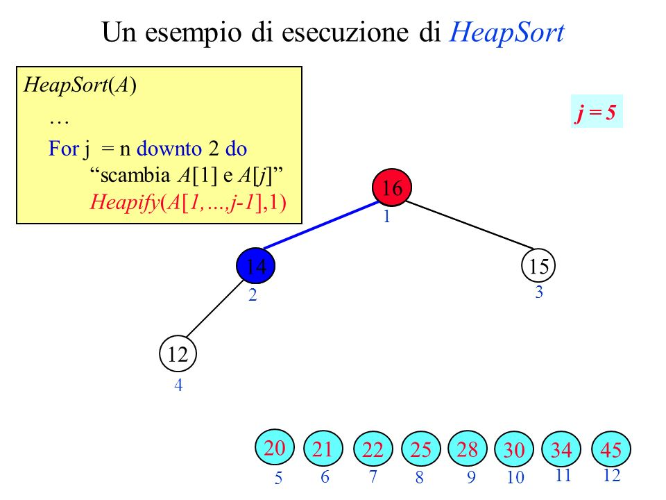 Un esempio di esecuzione di HeapSort HeapSort(A) … For j = n downto 2 do scambia A[1] e A[j] Heapify(A[1,…,j-1],1) 2 3 4 5 6 7 89 10 1112 1 j = 5 343045 28 25 15 22 12 21 16 20 14 16