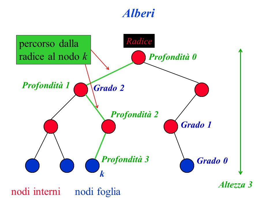 Alberi Radice nodi interni nodi foglia Grado 1 Grado 2 Grado 0 percorso dalla radice al nodo k k Profondità 3 Profondità 2 Profondità 1 Profondità 0 Altezza 3