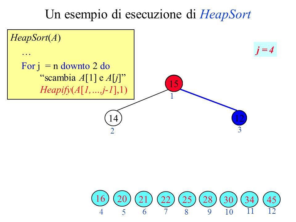 Un esempio di esecuzione di HeapSort HeapSort(A) … For j = n downto 2 do scambia A[1] e A[j] Heapify(A[1,…,j-1],1) 2 3 4 5 6 7 89 10 1112 1 j = 4 343045 28 25 15 22 21 20 14 16 12 15