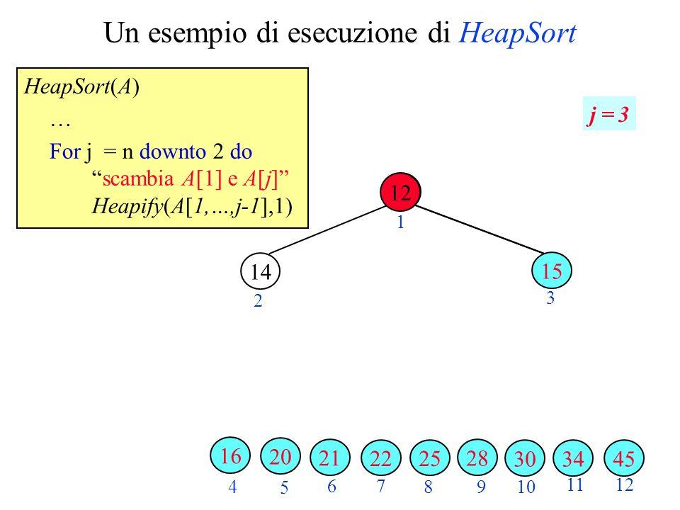 Un esempio di esecuzione di HeapSort HeapSort(A) … For j = n downto 2 doscambia A[1] e A[j] Heapify(A[1,…,j-1],1) 2 3 4 5 6 7 89 10 1112 1 j = 3 343045 28 2522 21 20 14 16 12 15 12