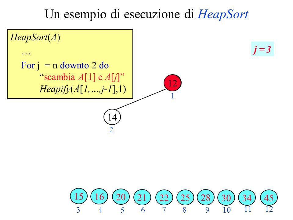 Un esempio di esecuzione di HeapSort HeapSort(A) … For j = n downto 2 doscambia A[1] e A[j] Heapify(A[1,…,j-1],1) 2 3 4 5 6 7 89 10 1112 1 j = 3 343045 28 2522 21 20 14 16 15 12