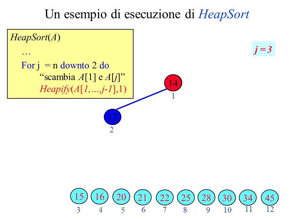 Un esempio di esecuzione di HeapSort HeapSort(A) … For j = n downto 2 do scambia A[1] e A[j] Heapify(A[1,…,j-1],1) 2 3 4 5 6 7 89 10 1112 1 j = 3 3430