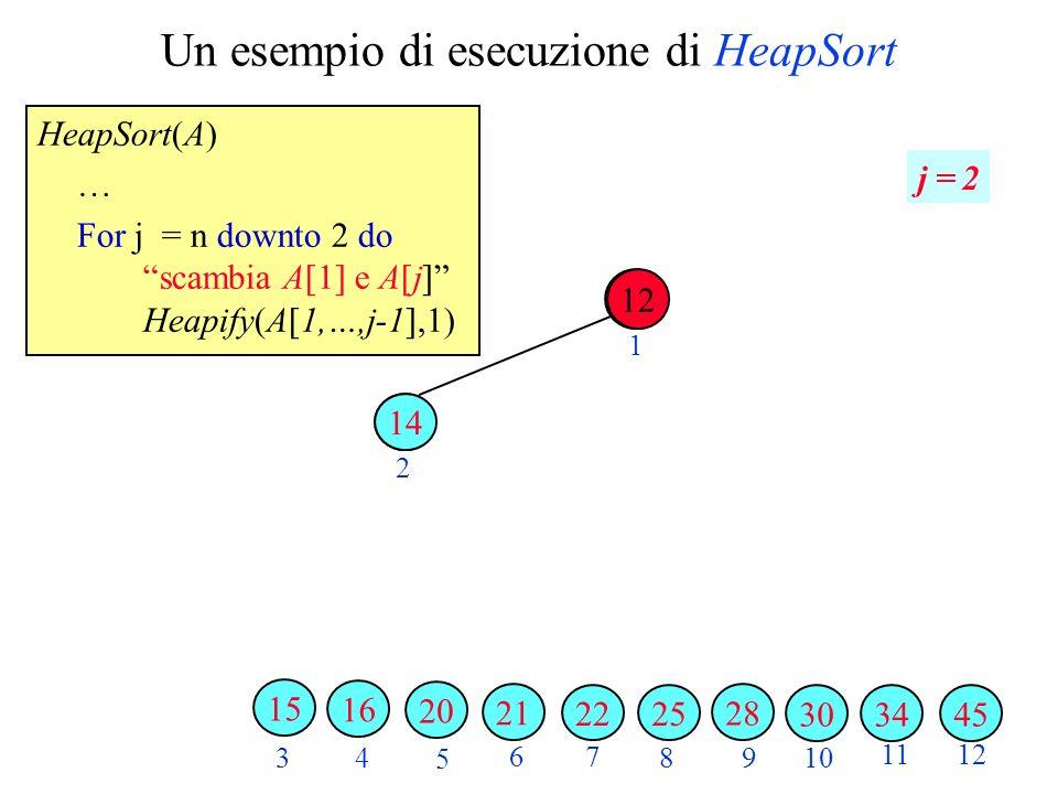 Un esempio di esecuzione di HeapSort HeapSort(A) … For j = n downto 2 do scambia A[1] e A[j] Heapify(A[1,…,j-1],1) 2 3 4 5 6 7 89 10 1112 1 j = 2 343045 28 2522 21 20 16 15 12 14 12