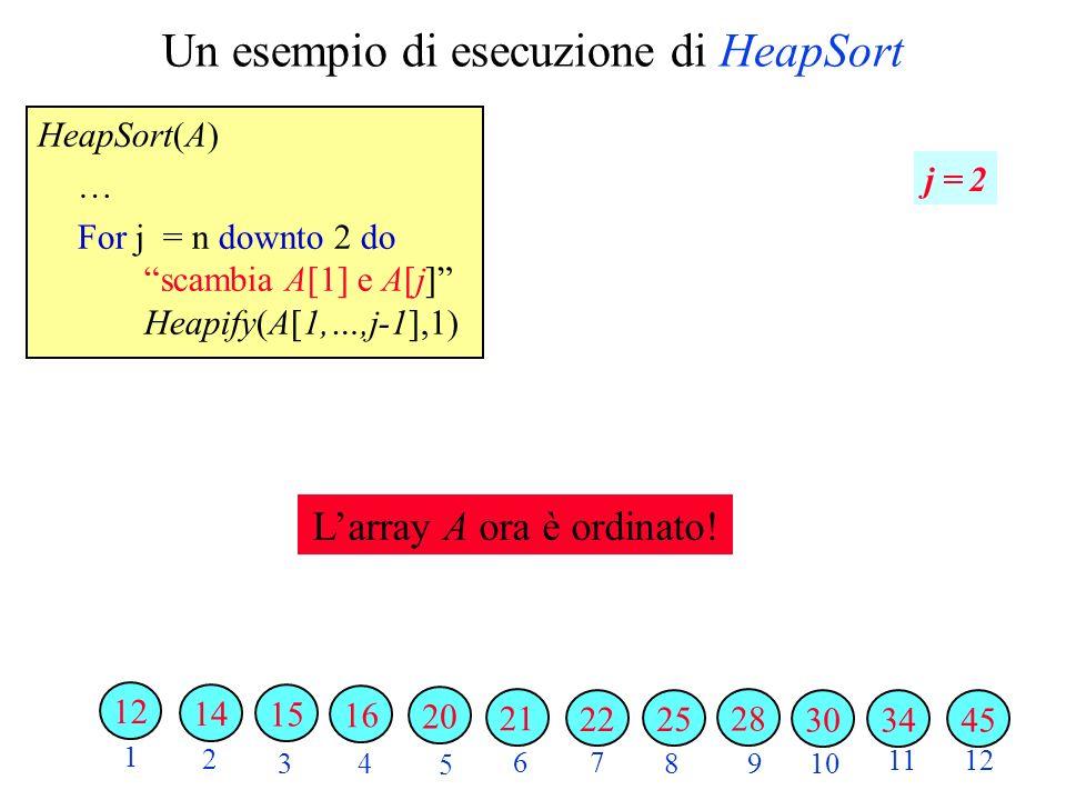 Un esempio di esecuzione di HeapSort HeapSort(A) … For j = n downto 2 do scambia A[1] e A[j] Heapify(A[1,…,j-1],1) 2 3 4 5 6 7 89 10 1112 1 j = 2 343045 28 2522 21 20 16 15 14 12 Larray A ora è ordinato!