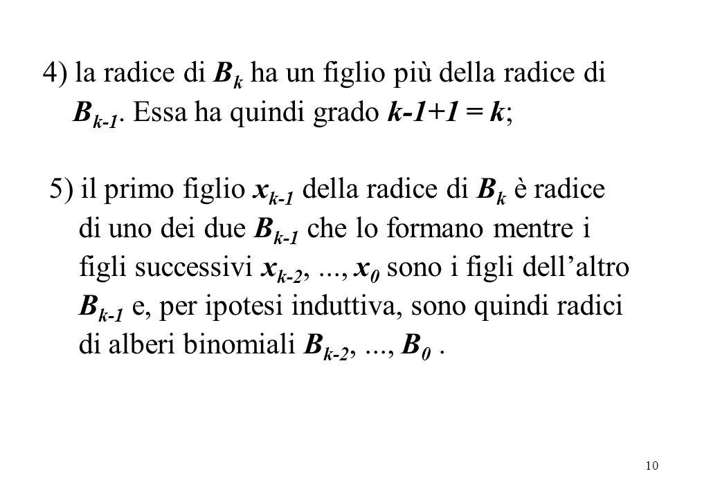 10 4) la radice di B k ha un figlio più della radice di B k-1. Essa ha quindi grado k-1+1 = k; 5) il primo figlio x k-1 della radice di B k è radice d