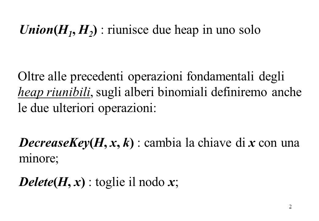 2 Union(H 1, H 2 ) : riunisce due heap in uno solo DecreaseKey(H, x, k) : cambia la chiave di x con una minore; Delete(H, x) : toglie il nodo x; Oltre alle precedenti operazioni fondamentali degli heap riunibili, sugli alberi binomiali definiremo anche le due ulteriori operazioni: