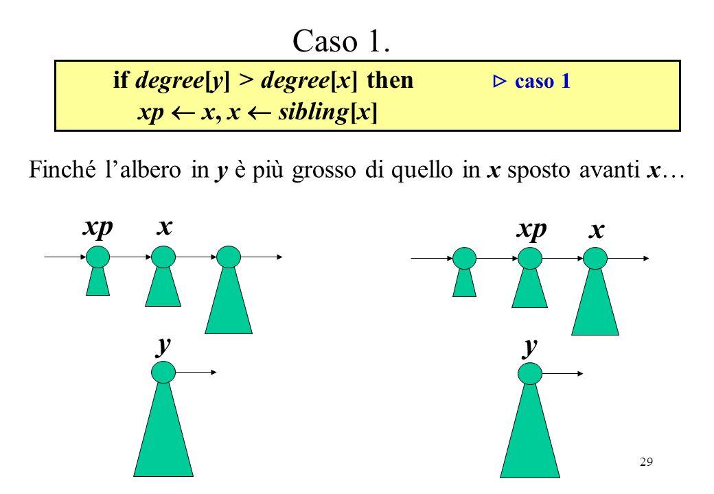 29 xxp y x y Caso 1.