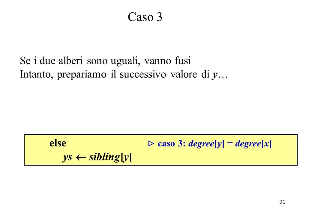 31 else caso 3: degree[y] = degree[x] ys sibling[y] Caso 3 Se i due alberi sono uguali, vanno fusi Intanto, prepariamo il successivo valore di y…