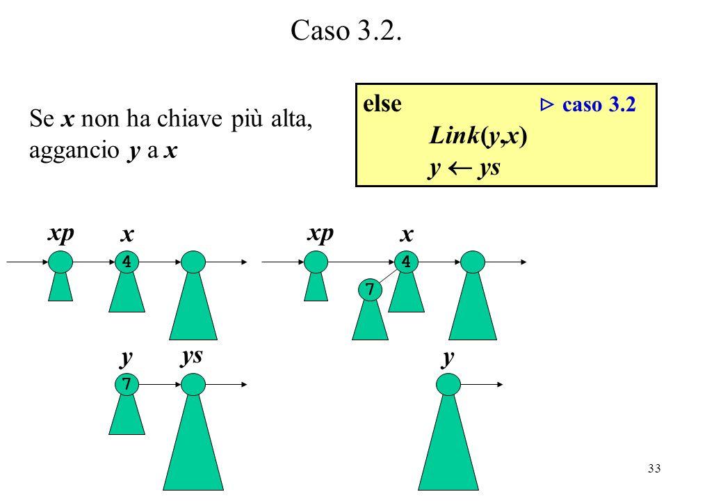 33 Caso 3.2. x xp y 7 4 x y 4 7 ys else caso 3.2 Link(y,x) y ys Se x non ha chiave più alta, aggancio y a x