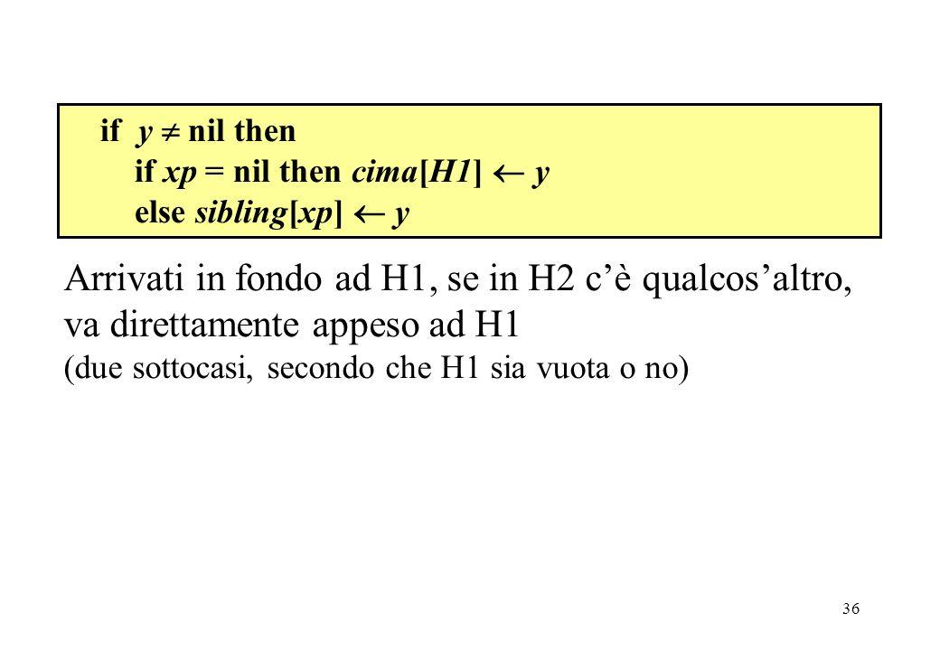 36 if y nil then if xp = nil then cima[H1] y else sibling[xp] y Arrivati in fondo ad H1, se in H2 cè qualcosaltro, va direttamente appeso ad H1 (due sottocasi, secondo che H1 sia vuota o no)