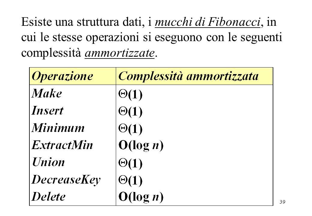 39 Esiste una struttura dati, i mucchi di Fibonacci, in cui le stesse operazioni si eseguono con le seguenti complessità ammortizzate.
