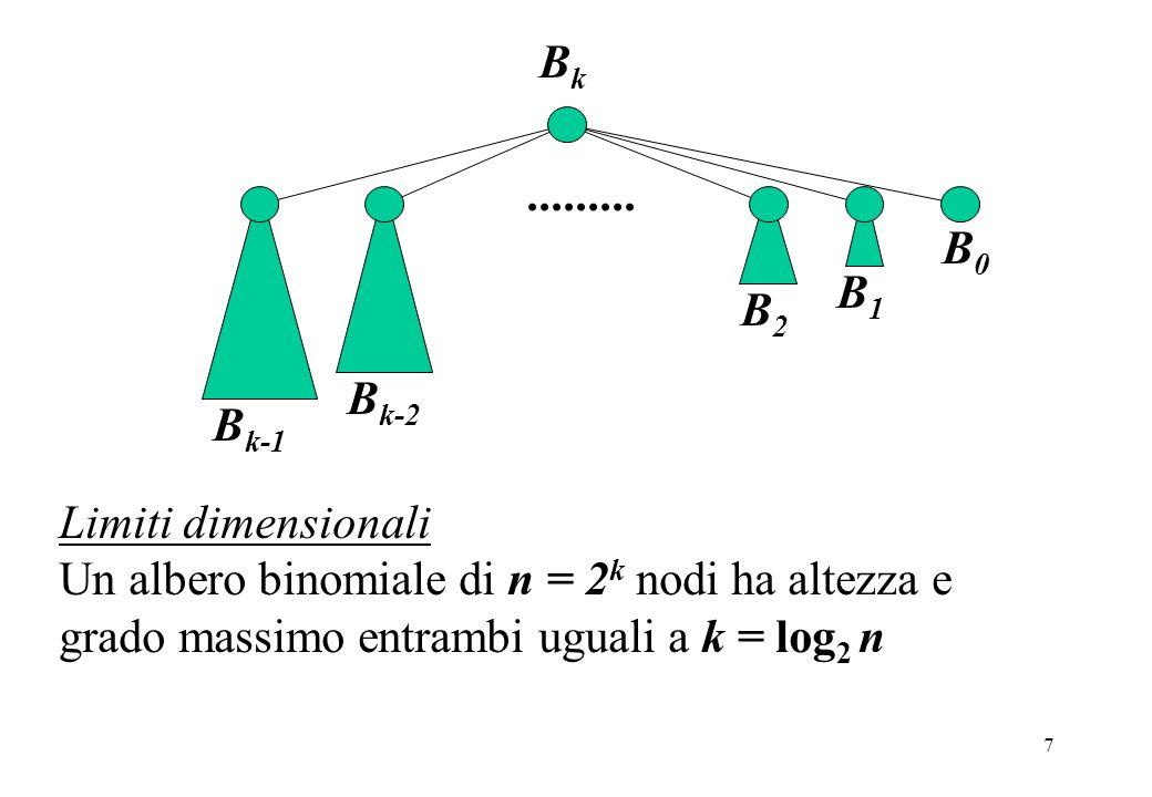 7 BkBk B k-1 B k-2 B0B0 B2B2 B1B1......... Limiti dimensionali Un albero binomiale di n = 2 k nodi ha altezza e grado massimo entrambi uguali a k = lo