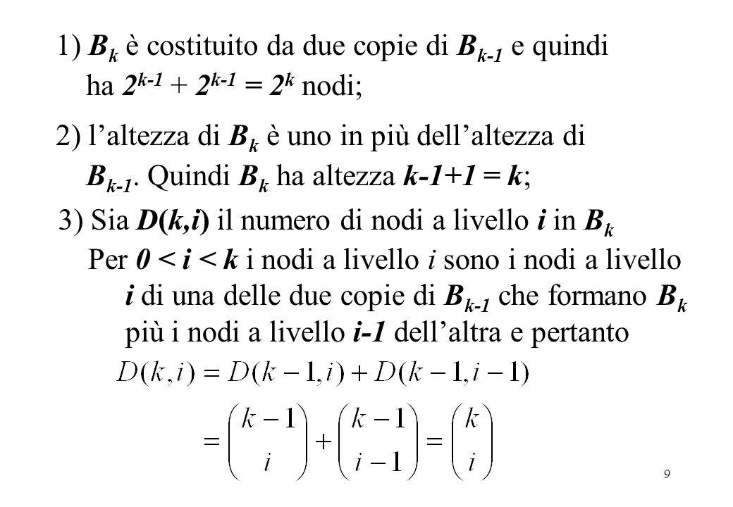 9 2) laltezza di B k è uno in più dellaltezza di B k-1. Quindi B k ha altezza k-1+1 = k; 3) Sia D(k,i) il numero di nodi a livello i in B k 1) B k è c