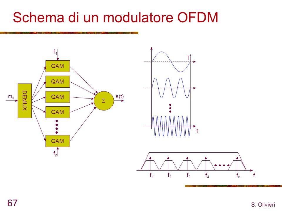 S. Olivieri 67 Schema di un modulatore OFDM QAM DEMUX fnfn f1f1 mkmk s(t) f1f1 f2f2 f3f3 f4f4 fnfn f t T