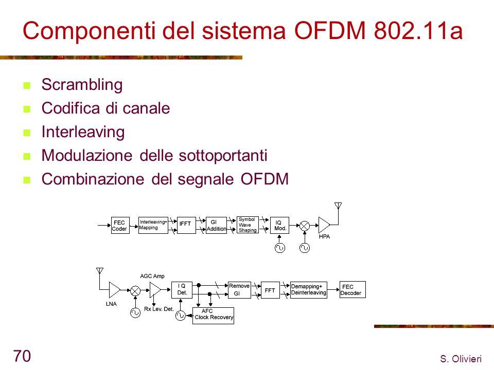 S. Olivieri 70 Componenti del sistema OFDM 802.11a Scrambling Codifica di canale Interleaving Modulazione delle sottoportanti Combinazione del segnale
