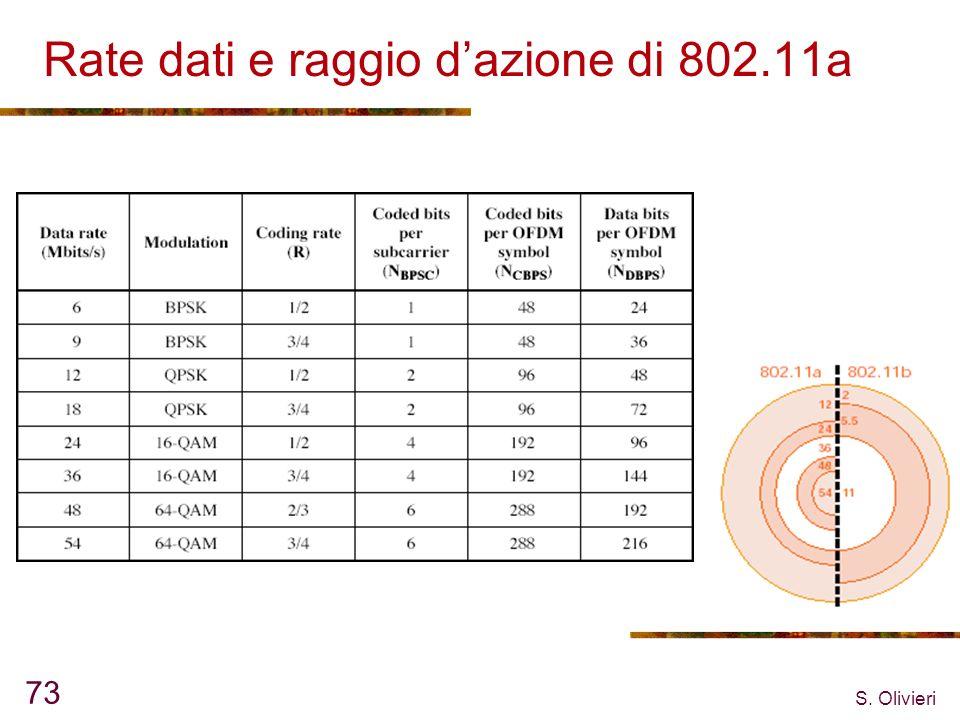 S. Olivieri 73 Rate dati e raggio dazione di 802.11a