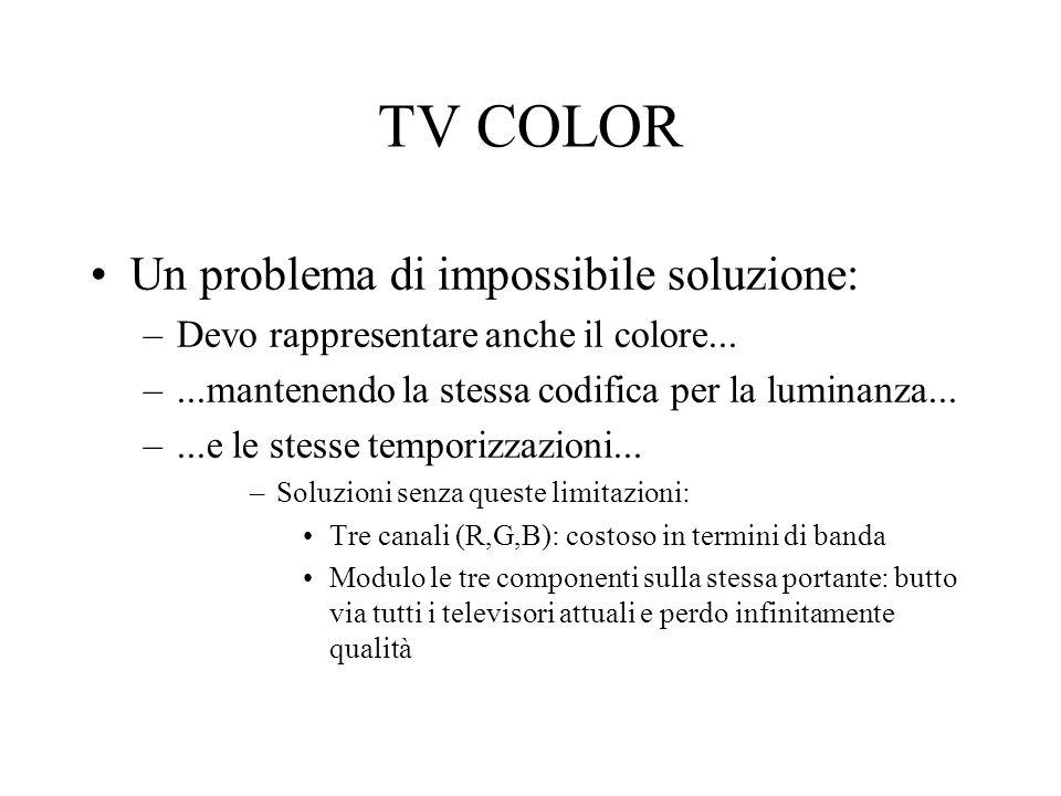 TV COLOR Un problema di impossibile soluzione: –Devo rappresentare anche il colore... –...mantenendo la stessa codifica per la luminanza... –...e le s