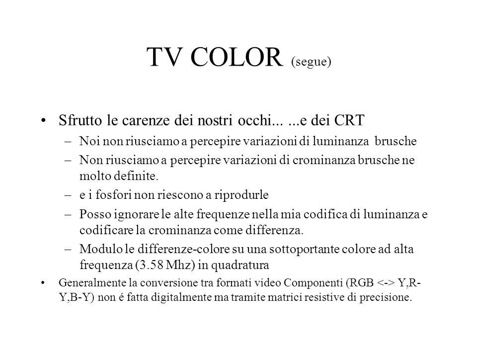 TV COLOR (segue) Sfrutto le carenze dei nostri occhi......e dei CRT –Noi non riusciamo a percepire variazioni di luminanza brusche –Non riusciamo a pe