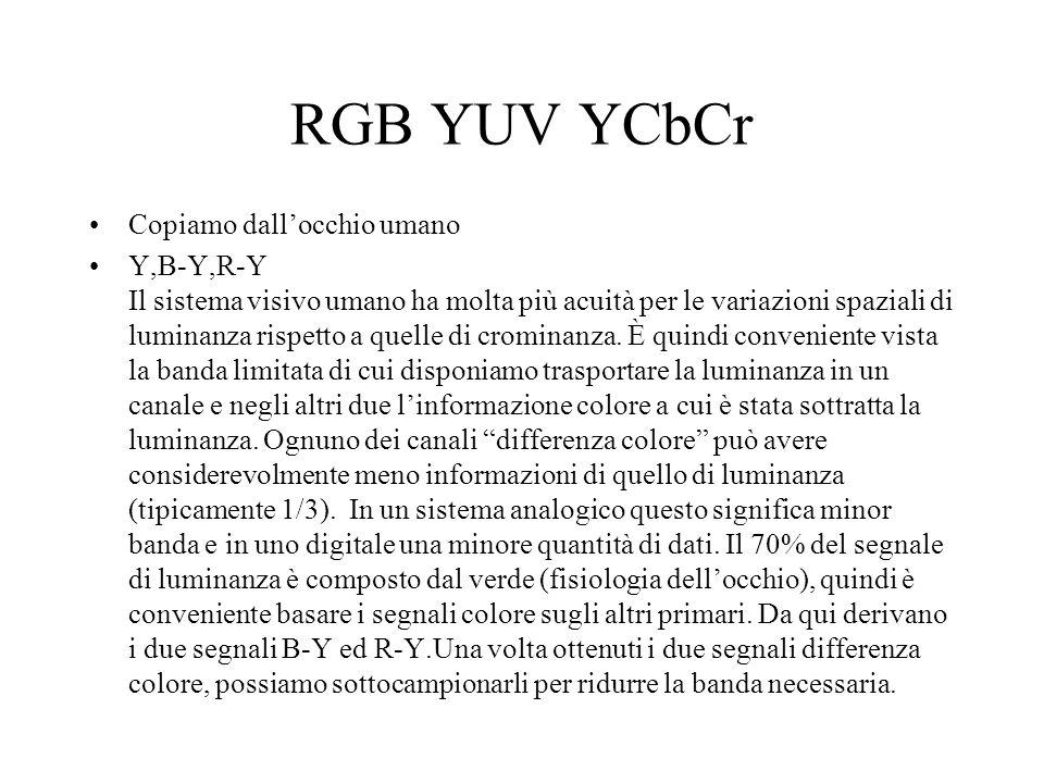 RGB YUV YCbCr Copiamo dallocchio umano Y,B-Y,R-Y Il sistema visivo umano ha molta più acuità per le variazioni spaziali di luminanza rispetto a quelle