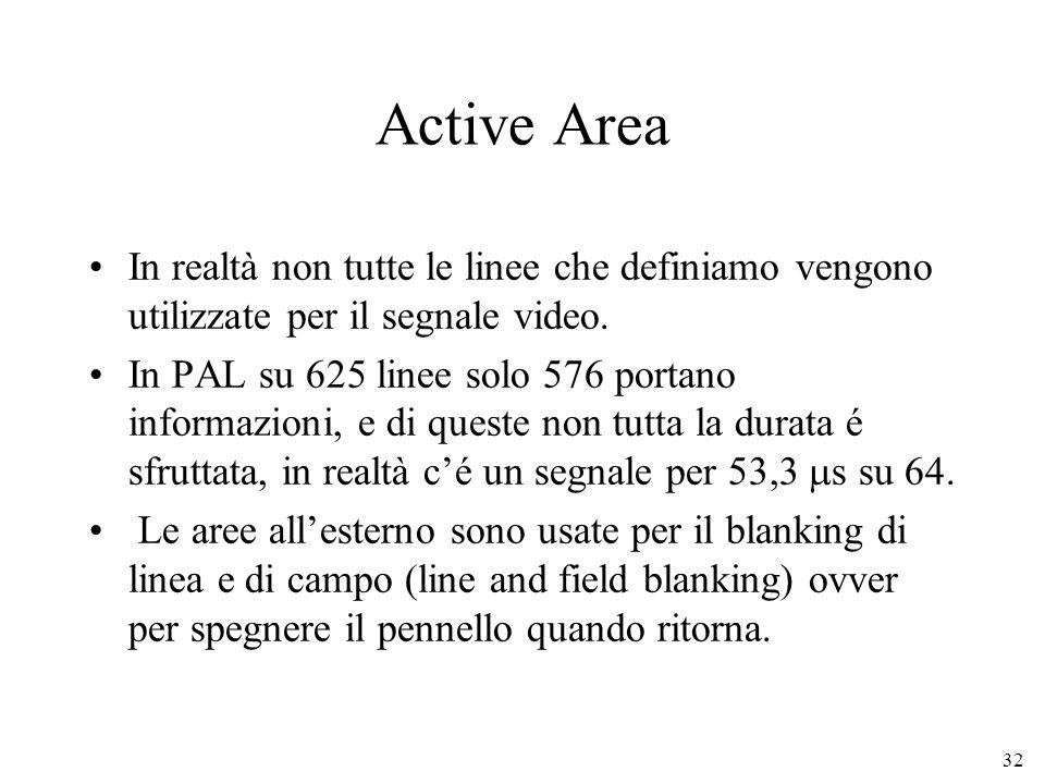 32 Active Area In realtà non tutte le linee che definiamo vengono utilizzate per il segnale video. In PAL su 625 linee solo 576 portano informazioni,