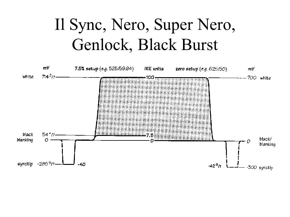 Il Sync, Nero, Super Nero, Genlock, Black Burst