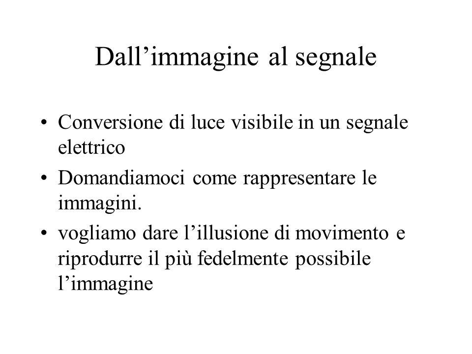 Dallimmagine al segnale Conversione di luce visibile in un segnale elettrico Domandiamoci come rappresentare le immagini. vogliamo dare lillusione di