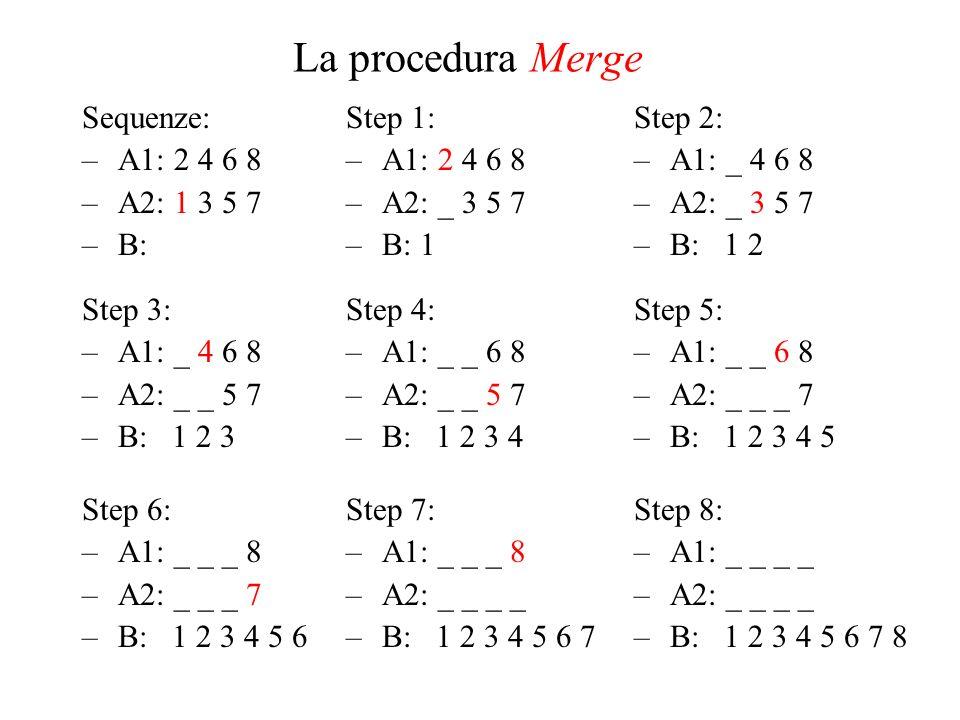 La procedura Merge Sequenze: –A1: 2 4 6 8 –A2: 1 3 5 7 –B: Step 3: –A1: _ 4 6 8 –A2: _ _ 5 7 –B: 1 2 3 Step 6: –A1: _ _ _ 8 –A2: _ _ _ 7 –B: 1 2 3 4 5 6 Step 1: –A1: 2 4 6 8 –A2: _ 3 5 7 –B: 1 Step 2: –A1: _ 4 6 8 –A2: _ 3 5 7 –B: 1 2 Step 4: –A1: _ _ 6 8 –A2: _ _ 5 7 –B: 1 2 3 4 Step 5: –A1: _ _ 6 8 –A2: _ _ _ 7 –B: 1 2 3 4 5 Step 7: –A1: _ _ _ 8 –A2: _ _ _ _ –B: 1 2 3 4 5 6 7 Step 8: –A1: _ _ _ _ –A2: _ _ _ _ –B: 1 2 3 4 5 6 7 8