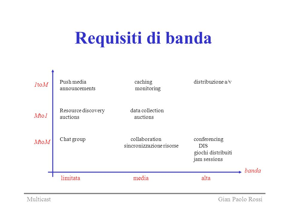 Requisiti di banda Push media caching distribuzione a/v announcements monitoring Resource discovery data collection auctions Chat group collaboration