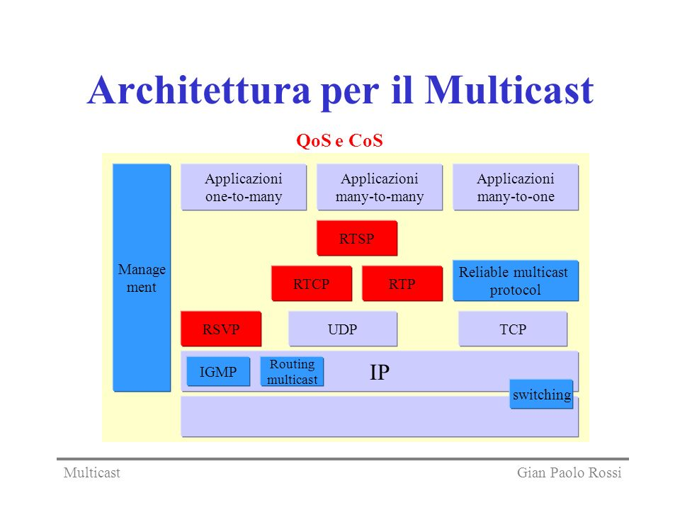Architettura per il Multicast IP Reliable multicast protocol Applicazioni one-to-many Applicazioni many-to-many Applicazioni many-to-one IGMP Routing multicast switching UDPTCP QoS e CoS RTPRTCP RSVP RTSP Manage ment Gian Paolo RossiMulticast