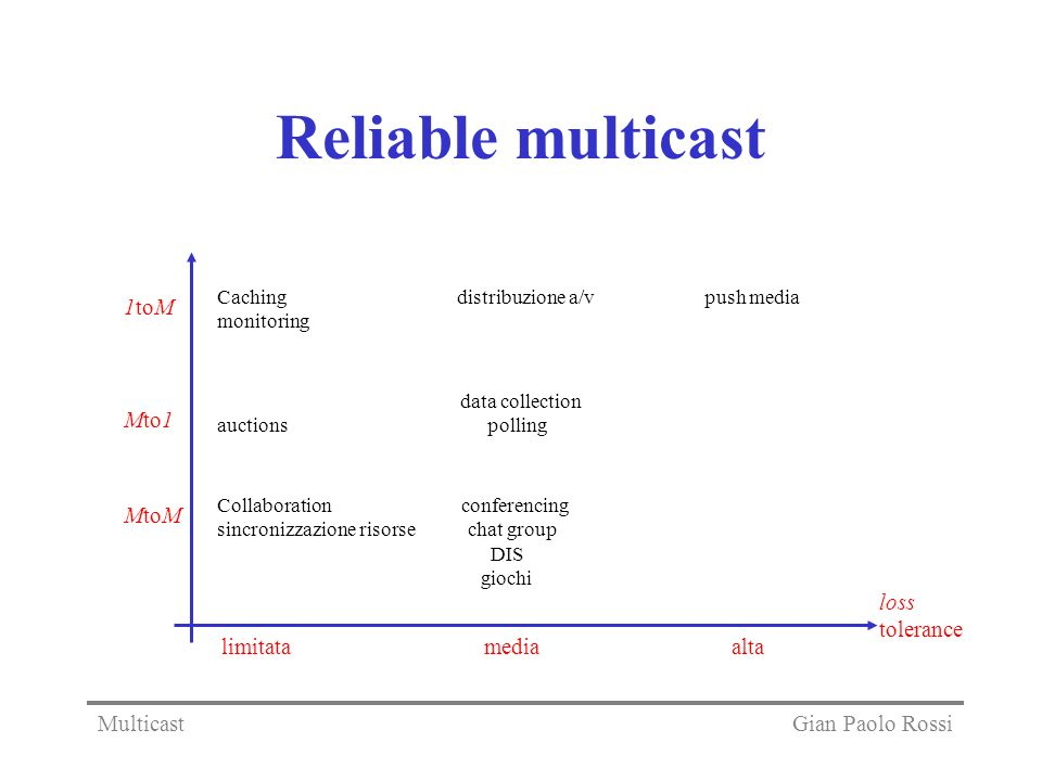 Reliable multicast Caching distribuzione a/v push media monitoring data collection auctions polling Collaboration conferencing sincronizzazione risors