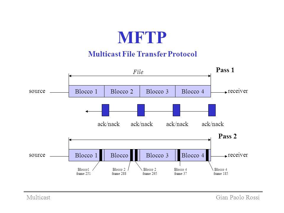 MFTP Multicast File Transfer Protocol Blocco 1Blocco 2Blocco 3Blocco 4 File sourcereceiver ack/nack Blocco 1Blocco 2Blocco 3Blocco 4 sourcereceiver Pass 1 Pass 2 Blocco1 frame 251 Blocco 4 frame 37 Blocco 2 frame 288 Blocco 2 frame 295 Blocco 4 frame 185 Gian Paolo RossiMulticast