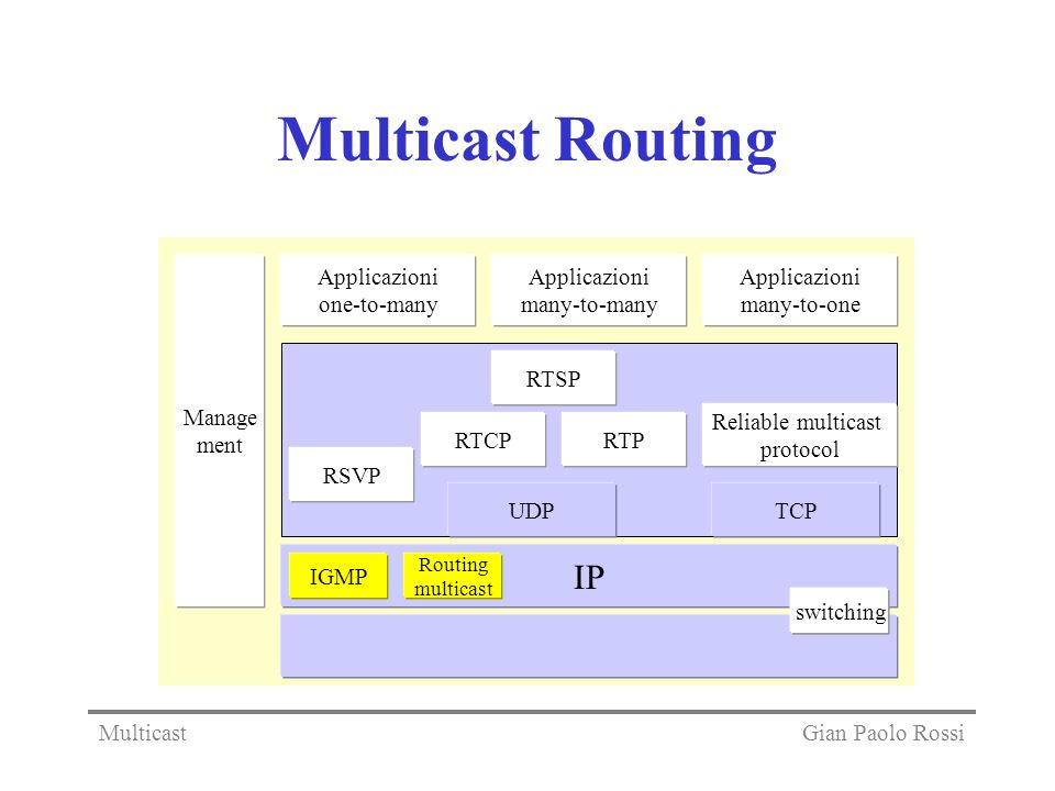 Multicast Routing IP Reliable multicast protocol Applicazioni one-to-many Applicazioni many-to-many Applicazioni many-to-one IGMP Routing multicast sw
