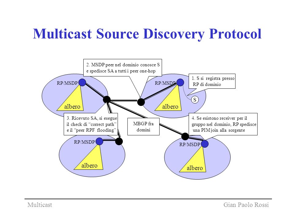 Multicast Source Discovery Protocol RP/MSDP S albero RP/MSDP albero RP/MSDP albero RP/MSDP albero 1. S si registra presso RP di dominio 2. MSDP peer n