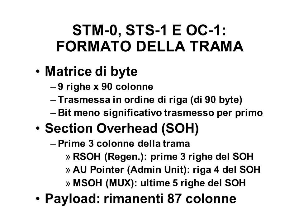 STM-0, STS-1 E OC-1: FORMATO DELLA TRAMA Matrice di byte –9 righe x 90 colonne –Trasmessa in ordine di riga (di 90 byte) –Bit meno significativo trasm