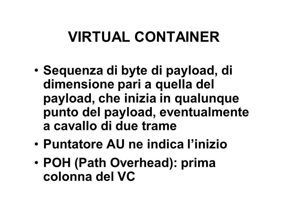 VIRTUAL CONTAINER Sequenza di byte di payload, di dimensione pari a quella del payload, che inizia in qualunque punto del payload, eventualmente a cav