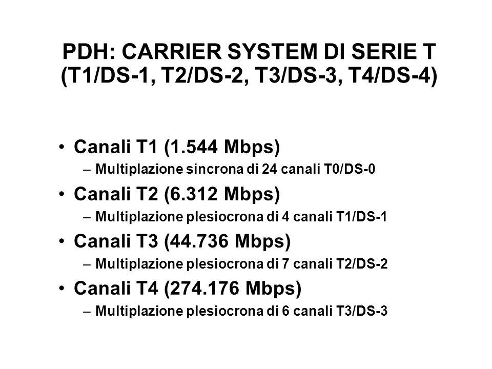PDH: CARRIER SYSTEM DI SERIE T (T1/DS-1, T2/DS-2, T3/DS-3, T4/DS-4) Canali T1 (1.544 Mbps) –Multiplazione sincrona di 24 canali T0/DS-0 Canali T2 (6.3
