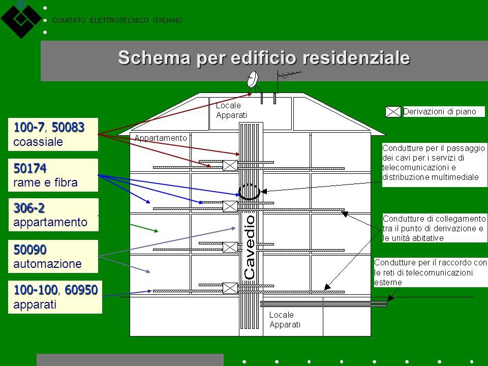 COMITATO ELETTROTECNICO ITALIANO CT 100 CEI EN 50083-1 (sicurezza impianti TV) CEI EN 50083-7 (prestazioni impianti TV) Guida CEI 100-7 (impianti TV)