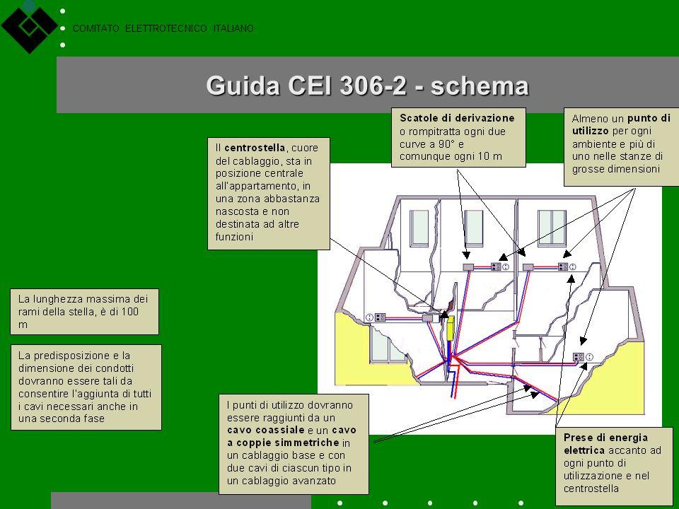 COMITATO ELETTROTECNICO ITALIANO Guida CEI 306-2 Non ci sono Norme internazionali né europee sul cablaggio dellabitazione, anche se alcuni lavori sono
