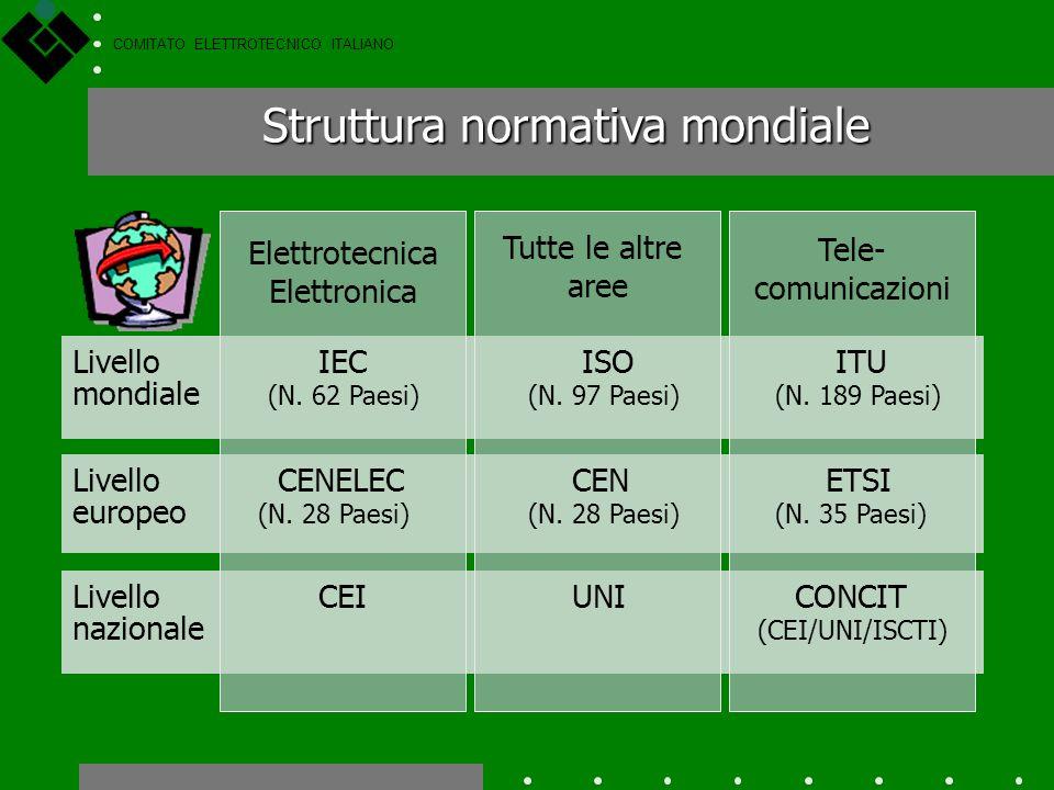 COMITATO ELETTROTECNICO ITALIANO Il CEI e lUNI sono gli organismi riconosciuti e abilitati ad emanare atti di normalizzazione in Italia, come stabilit