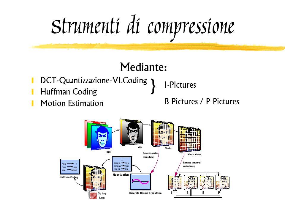 Strumenti di compressione Mediante: DCT-Quantizzazione-VLCoding Huffman Coding Motion Estimation } I-Pictures B-Pictures / P-Pictures