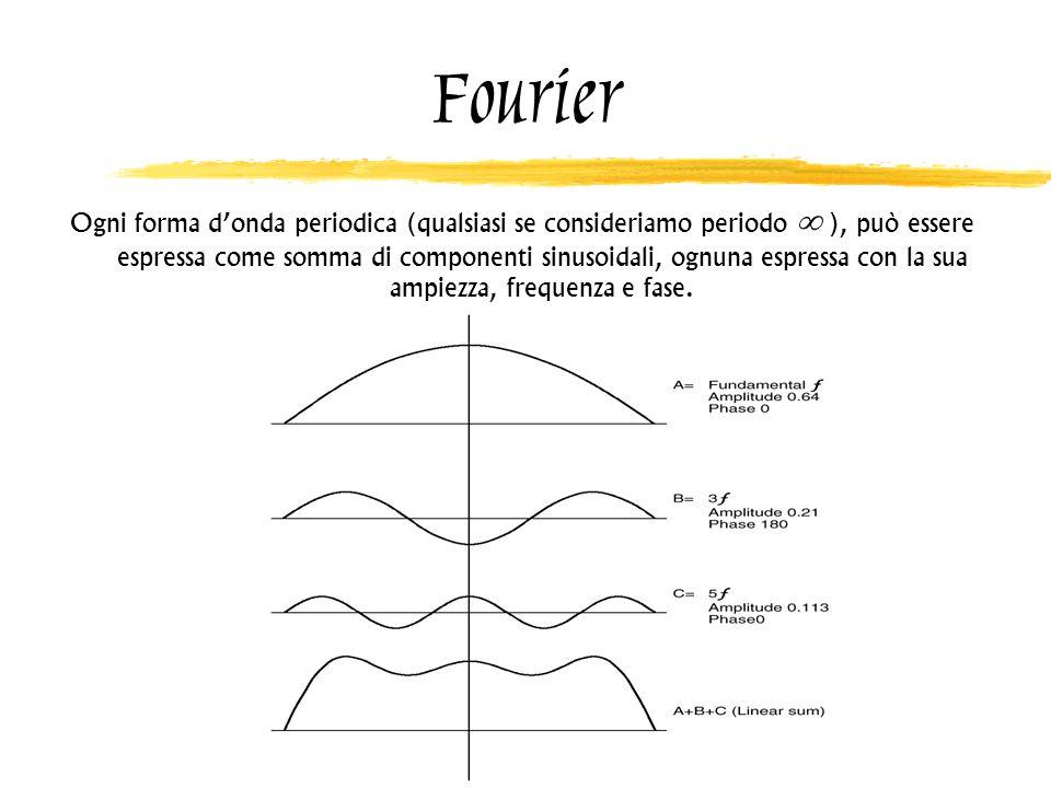 Fourier Ogni forma donda periodica (qualsiasi se consideriamo periodo ), può essere espressa come somma di componenti sinusoidali, ognuna espressa con