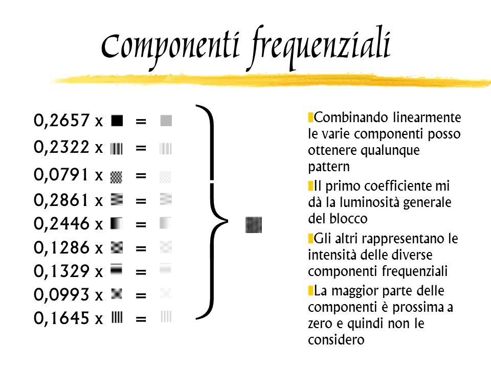 Componenti frequenziali 0,2657 x = 0,2322 x = 0,0791 x = 0,2861 x = 0,2446 x = 0,1286 x = 0,1329 x = 0,0993 x = 0,1645 x = Combinando linearmente le v
