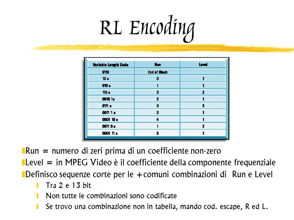 RL Encoding Run = numero di zeri prima di un coefficiente non-zero Level = in MPEG Video è il coefficiente della componente frequenziale Definisco seq
