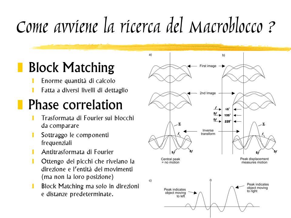 Come avviene la ricerca del Macroblocco ? Block Matching Enorme quantità di calcolo Fatta a diversi livelli di dettaglio Phase correlation Trasformata